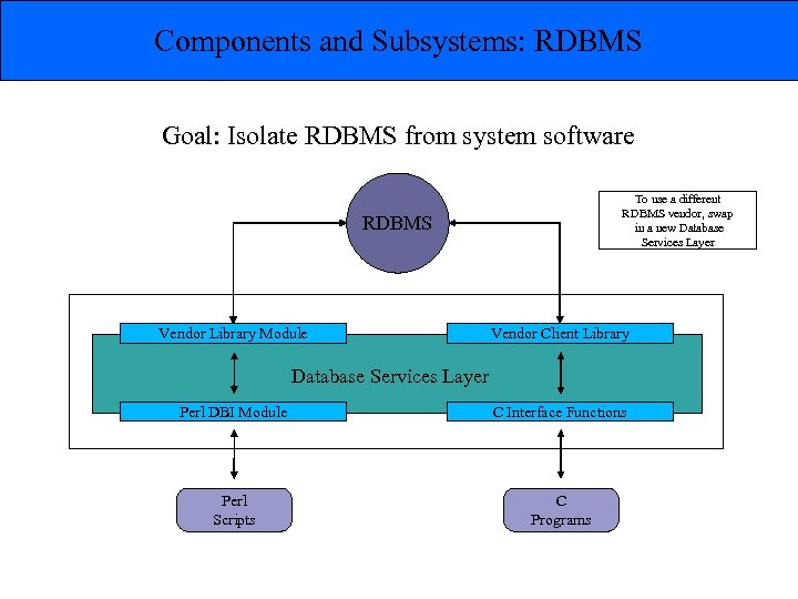Components and Subsystems: RDBMS Goal: Isolate RDBMS from system software To use a different