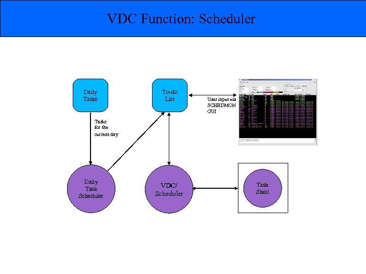 VDC Function: Scheduler Daily Tasks To-do List User input via SCHEDMON GUI Tasks for