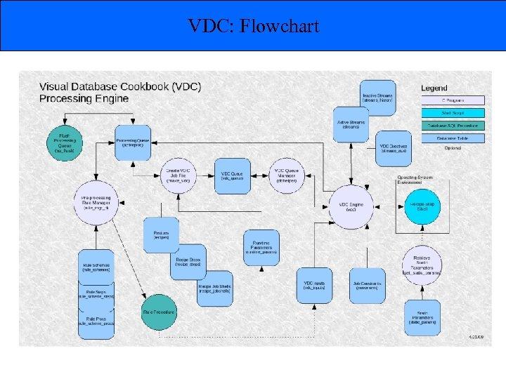 VDC: Flowchart