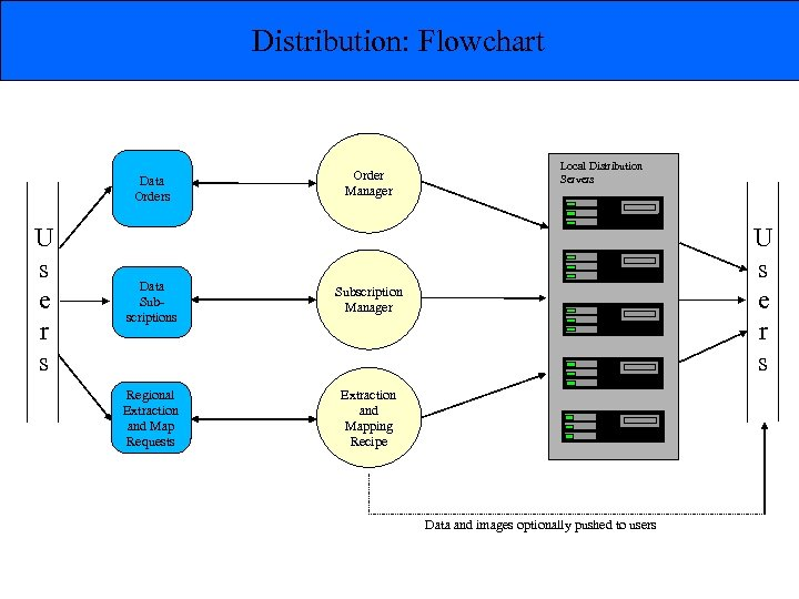 Distribution: Flowchart Data Orders U s e r s Order Manager Data Subscriptions U