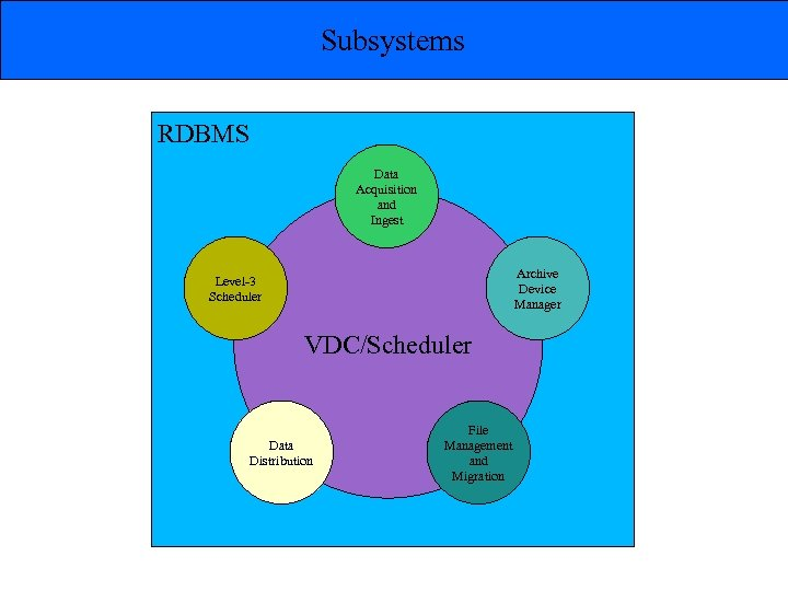 Subsystems RDBMS Data Acquisition and Ingest Archive Device Manager Level-3 Scheduler VDC/Scheduler Data Distribution