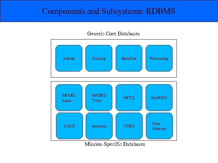 Components and Subsystems: RDBMS Generic Core Databases Admin Catalog Dataflow Processing MODIS Aqua MODIS