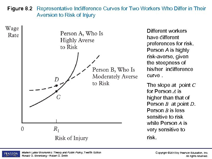 Figure 8. 2 Representative Indifference Curves for Two Workers Who Differ in Their Aversion