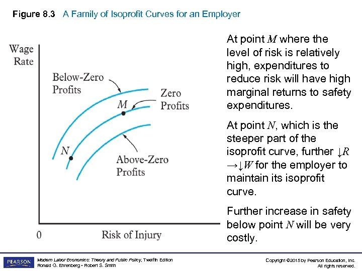 Figure 8. 3 A Family of Isoprofit Curves for an Employer At point M