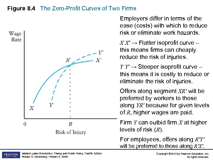 Figure 8. 4 The Zero-Profit Curves of Two Firms Employers differ in terms of