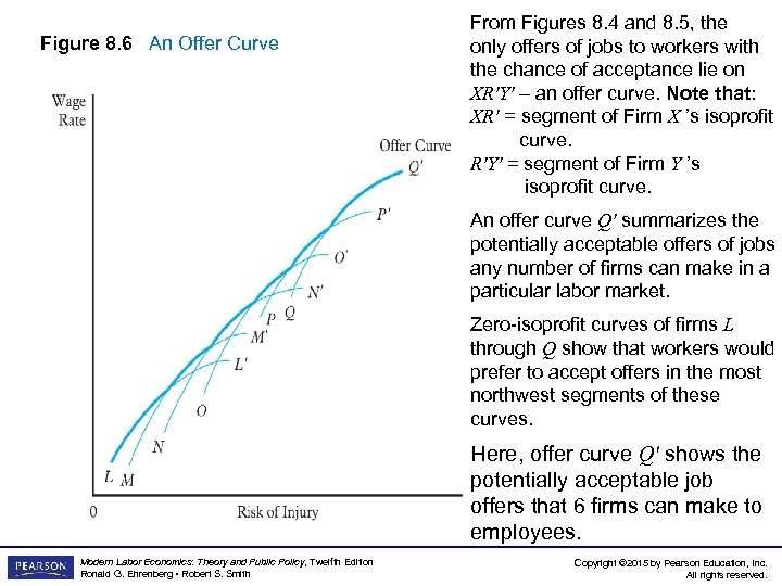 Figure 8. 6 An Offer Curve From Figures 8. 4 and 8. 5, the