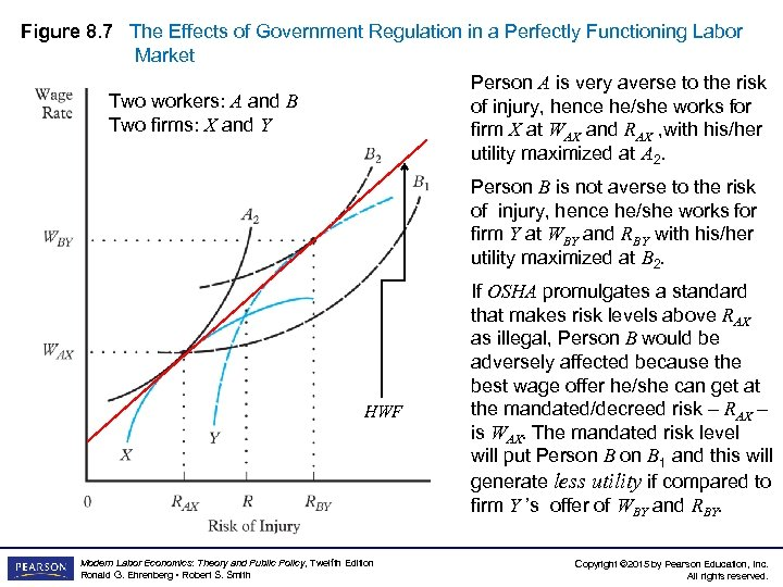 Figure 8. 7 The Effects of Government Regulation in a Perfectly Functioning Labor Market