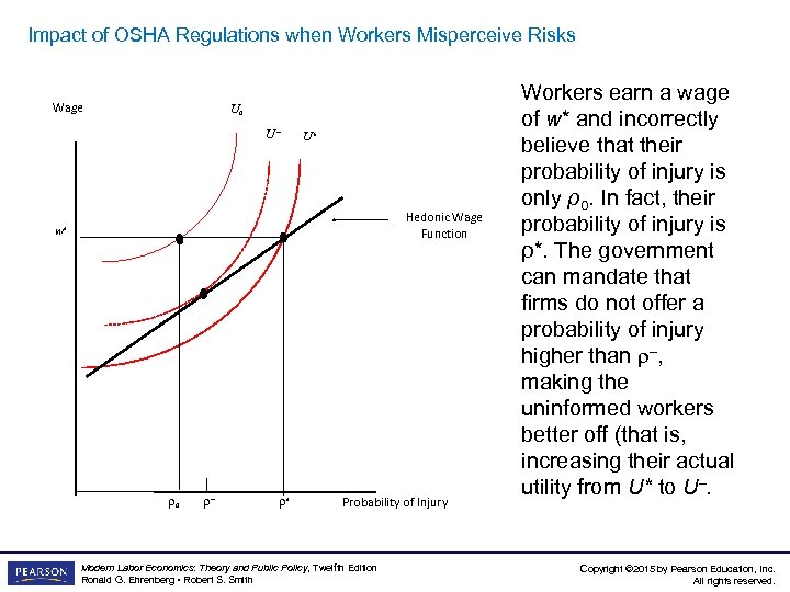 Impact of OSHA Regulations when Workers Misperceive Risks Wage Impact of OSHA Regulations awhen