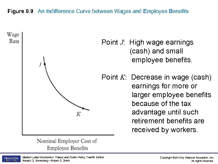 Figure 8. 9 An Indifference Curve between Wages and Employee Benefits Point J: High