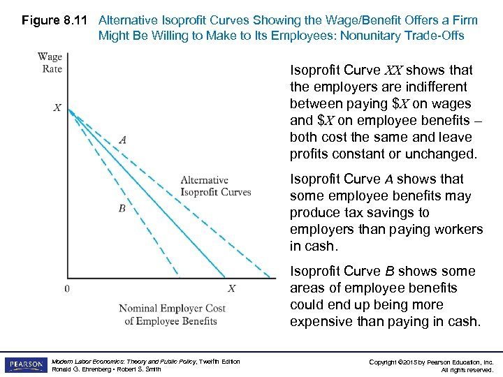 Figure 8. 11 Alternative Isoprofit Curves Showing the Wage/Benefit Offers a Firm Might Be