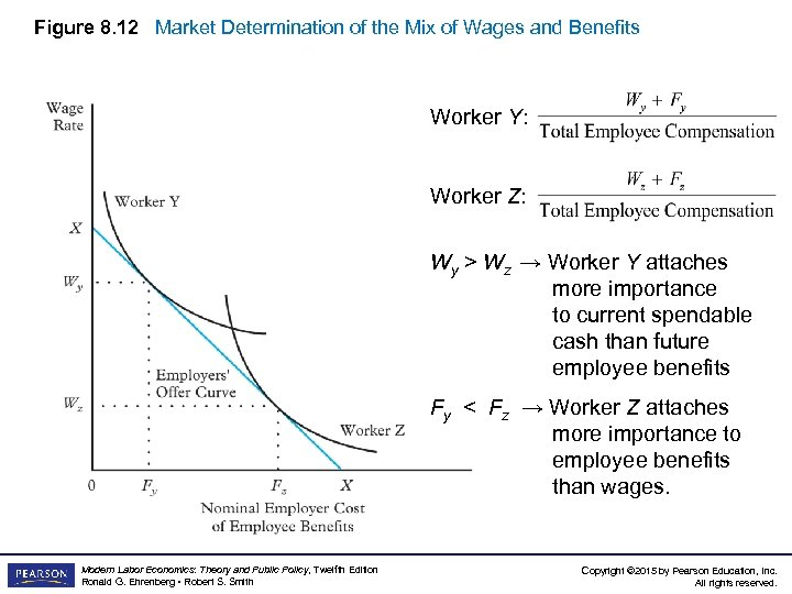 Figure 8. 12 Market Determination of the Mix of Wages and Benefits Worker Y: