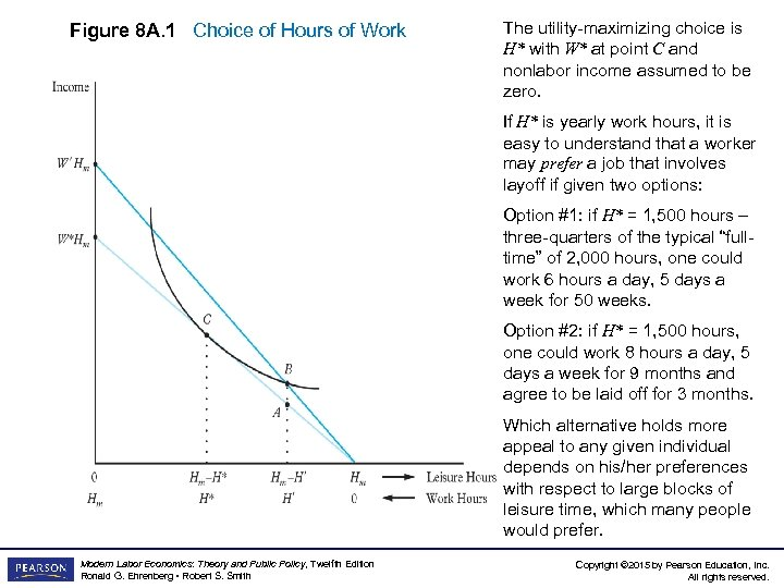 Figure 8 A. 1 Choice of Hours of Work The utility-maximizing choice is H*