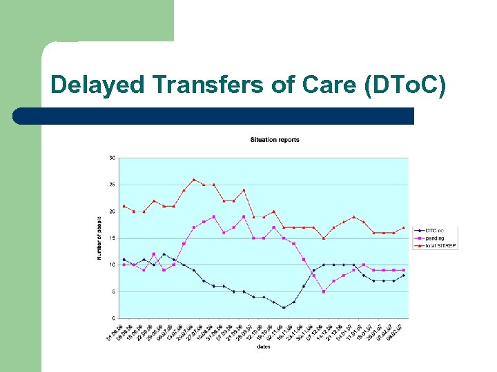 Delayed Transfers of Care (DTo. C)