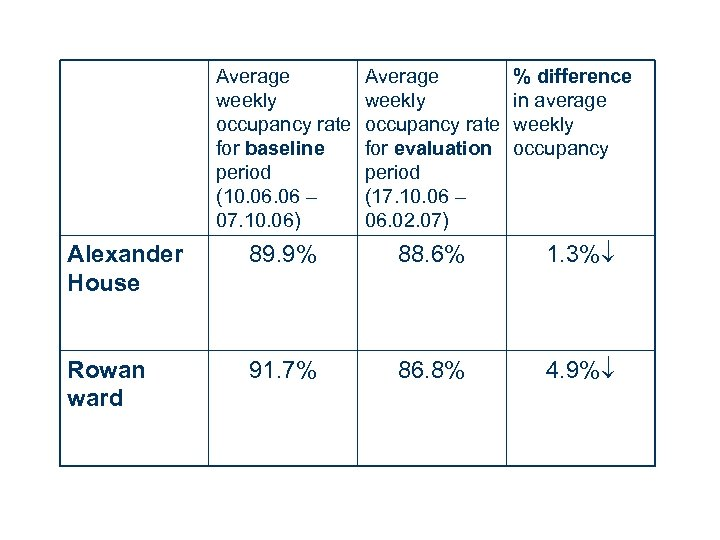 Average weekly occupancy rate for baseline period (10. 06 – 07. 10. 06) Average