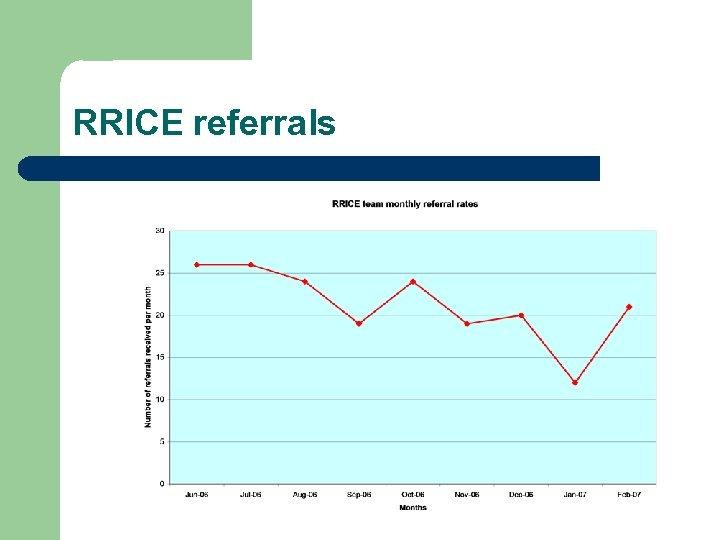 RRICE referrals