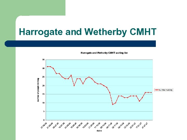 Harrogate and Wetherby CMHT