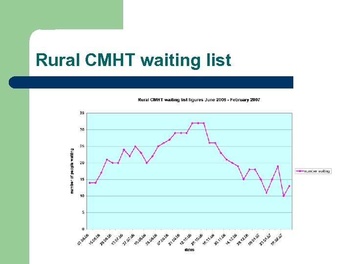 Rural CMHT waiting list