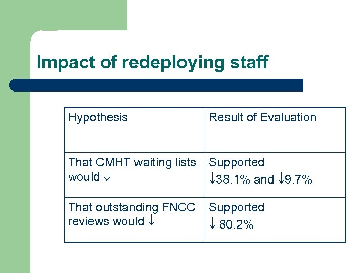 Impact of redeploying staff Hypothesis Result of Evaluation That CMHT waiting lists would Supported