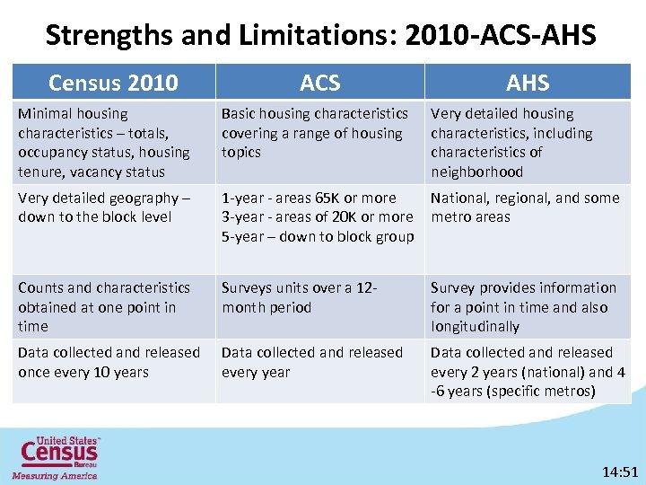 Strengths and Limitations: 2010 -ACS-AHS Census 2010 ACS AHS Minimal housing characteristics – totals,