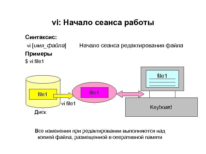 vi: Начало сеанса работы Синтаксис: vi [имя_файла] Примеры Начало сеанса редактирования файла $ vi