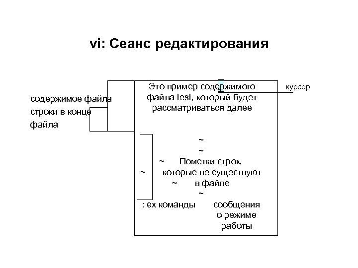 vi: Сеанс редактирования содержимое файла строки в конце файла Это пример содержимого файла test,