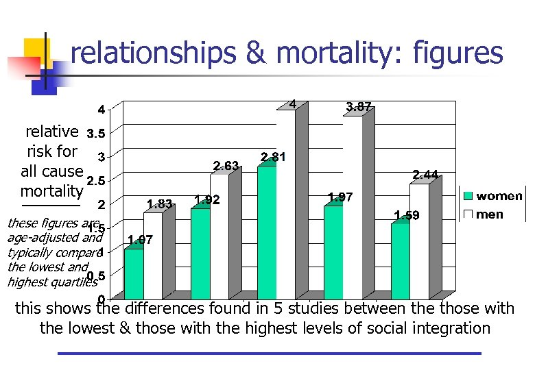 relationships & mortality: figures relative risk for all cause mortality these figures are age-adjusted