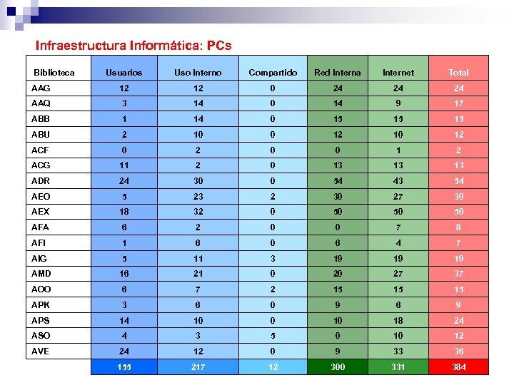 Infraestructura Informática: PCs Biblioteca Usuarios Uso Interno Compartido Red Interna Internet Total AAG 12