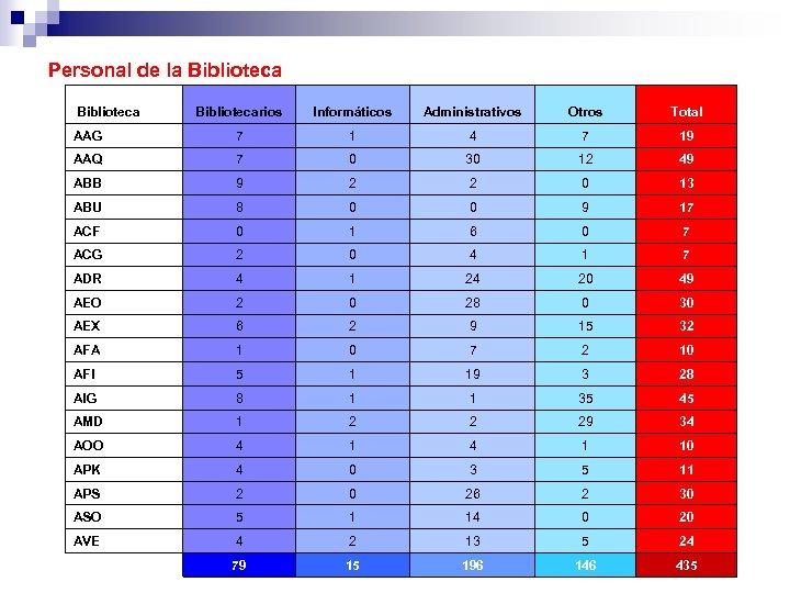 Personal de la Bibliotecarios Informáticos Administrativos Otros Total AAG 7 1 4 7 19