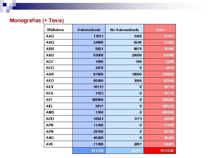 Monografías (+ Tesis) Biblioteca Automatizada No Automatizada Total AAG 15911 5500 21411 AAQ 24960