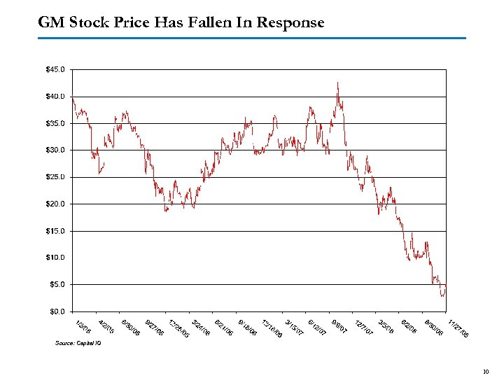 GM Stock Price Has Fallen In Response Source: Capital IQ 10