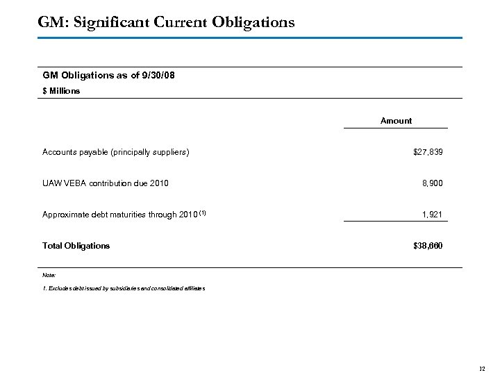 GM: Significant Current Obligations GM Obligations as of 9/30/08 $ Millions Accounts payable (principally