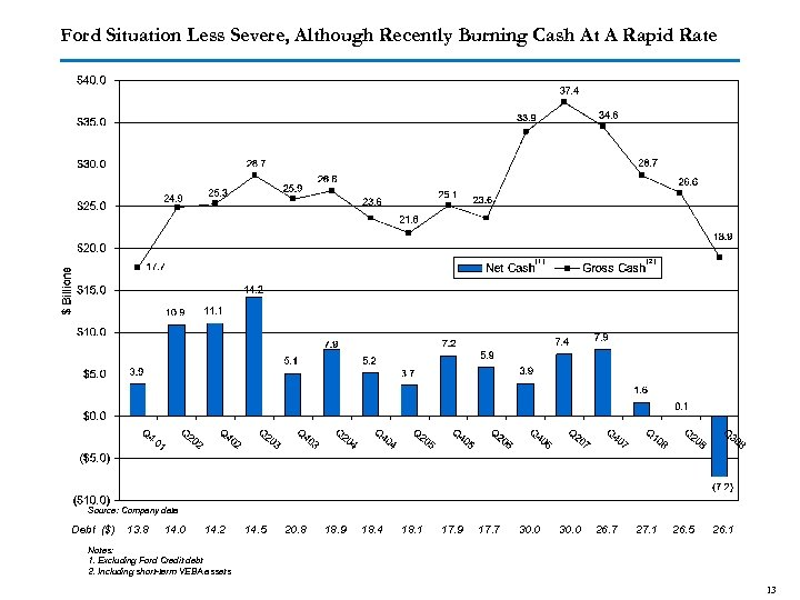 Ford Situation Less Severe, Although Recently Burning Cash At A Rapid Rate (1) (2)
