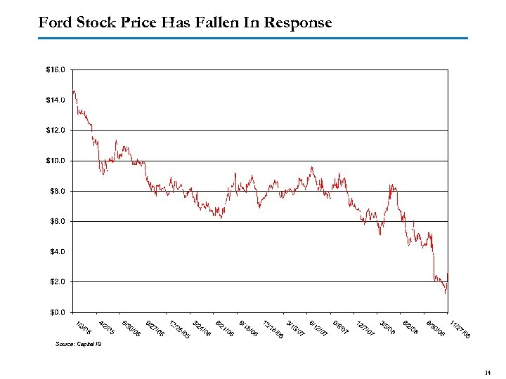 Ford Stock Price Has Fallen In Response Source: Capital IQ 14