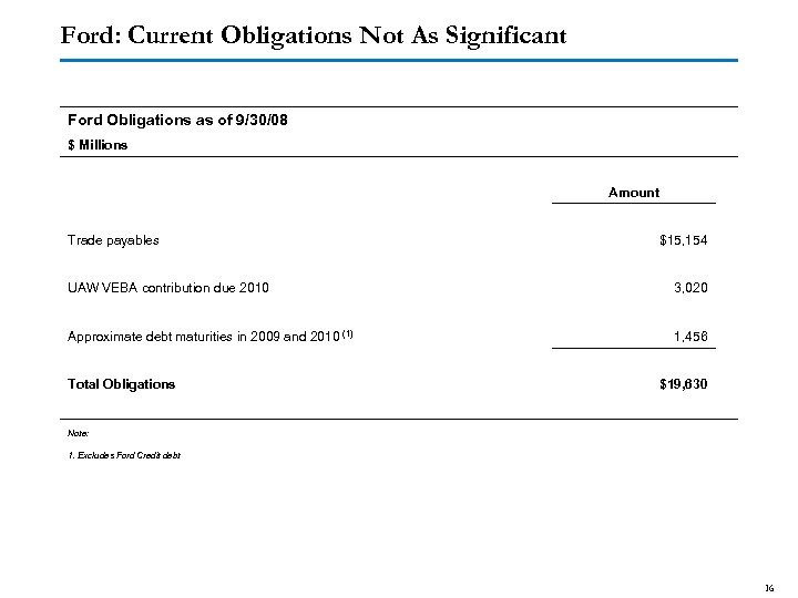 Ford: Current Obligations Not As Significant Ford Obligations as of 9/30/08 $ Millions Trade