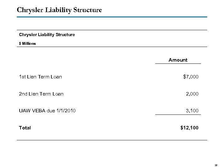 Chrysler Liability Structure $ Millions 1 st Lien Term Loan 2 nd Lien Term