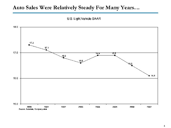 Auto Sales Were Relatively Steady For Many Years… Source: Autodata, Company data 5