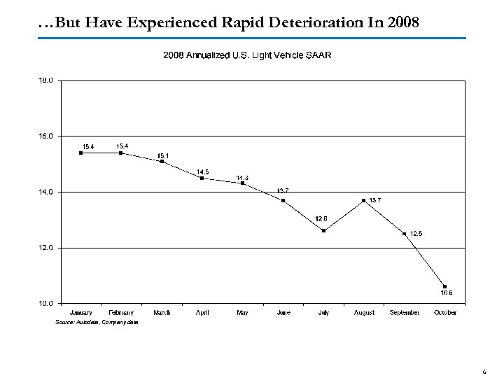 …But Have Experienced Rapid Deterioration In 2008 Source: Autodata, Company data 6