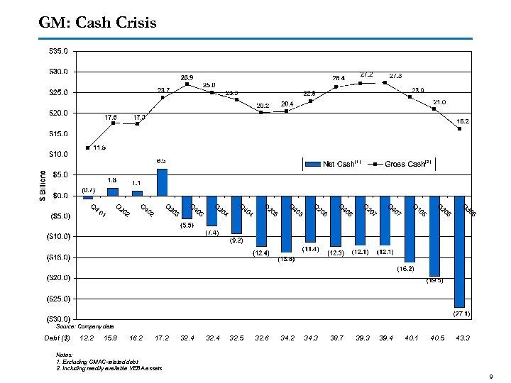 GM: Cash Crisis (1) (2) Source: Company data Debt ($) 12. 2 15. 8