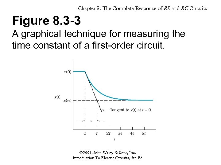 Chapter 8: The Complete Response of RL and RC Circuits Figure 8. 3 -3