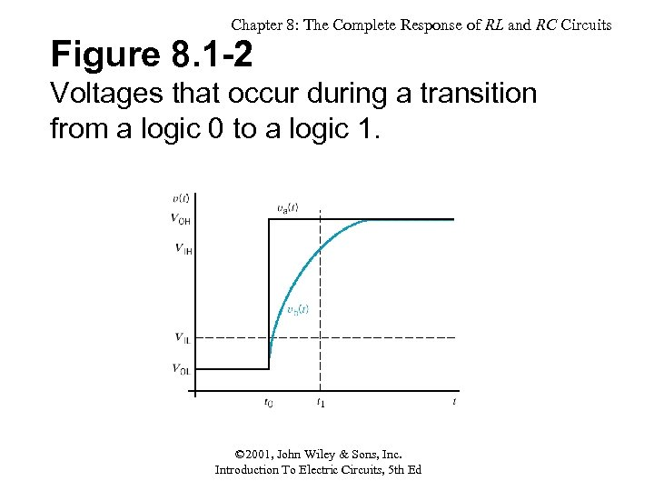 Chapter 8: The Complete Response of RL and RC Circuits Figure 8. 1 -2