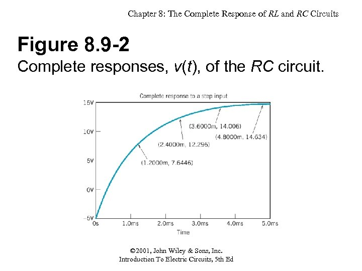 Chapter 8: The Complete Response of RL and RC Circuits Figure 8. 9 -2