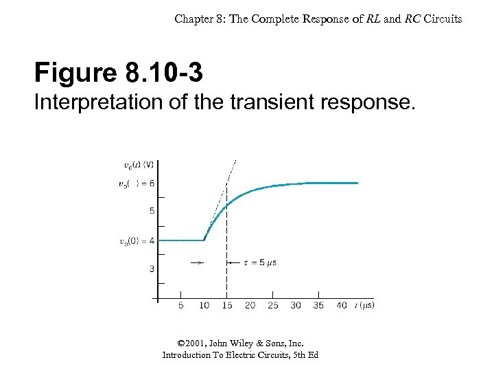 Chapter 8: The Complete Response of RL and RC Circuits Figure 8. 10 -3