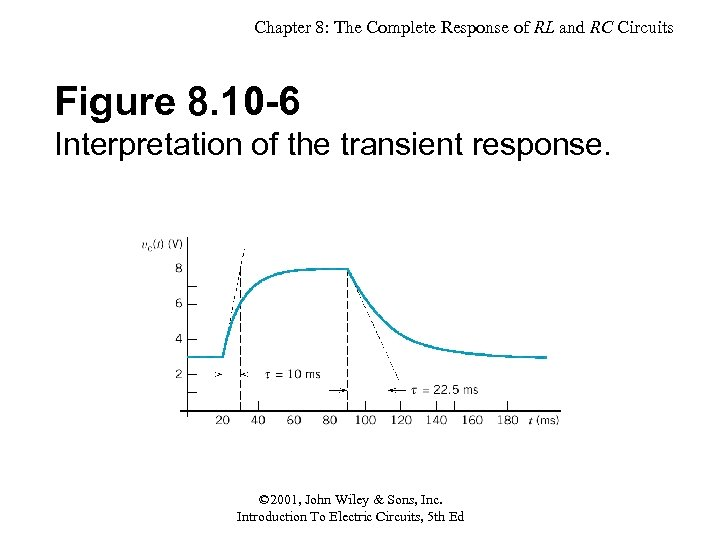 Chapter 8: The Complete Response of RL and RC Circuits Figure 8. 10 -6