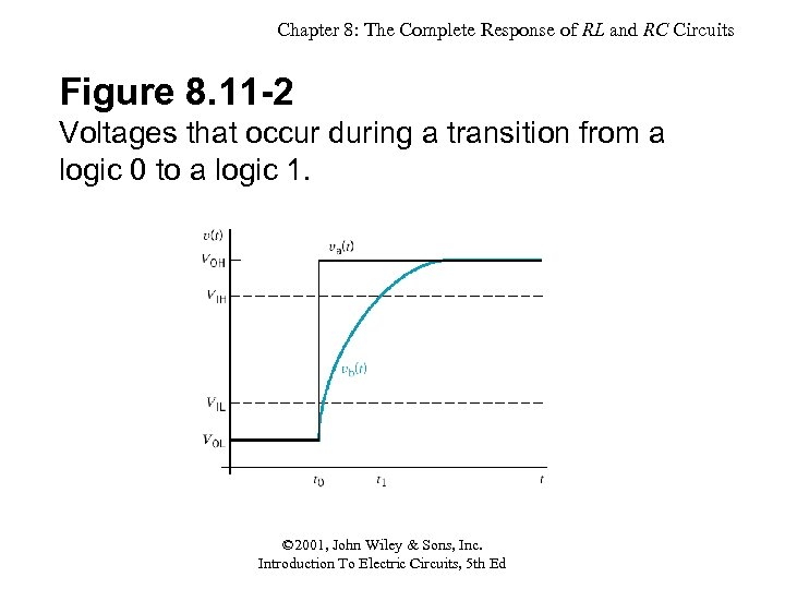 Chapter 8: The Complete Response of RL and RC Circuits Figure 8. 11 -2