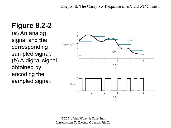 Chapter 8: The Complete Response of RL and RC Circuits Figure 8. 2 -2