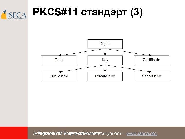 PKCS#11 стандарт (3) Microsoft. NET Framework Overview Асоциация за информационна сигурност – www. iseca.