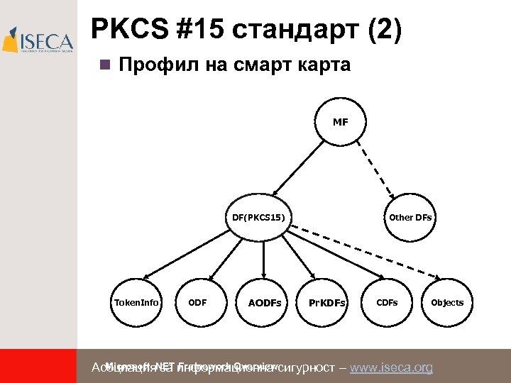 PKCS #15 стандарт (2) n Профил на смарт карта MF DF(PKCS 15) Token. Info