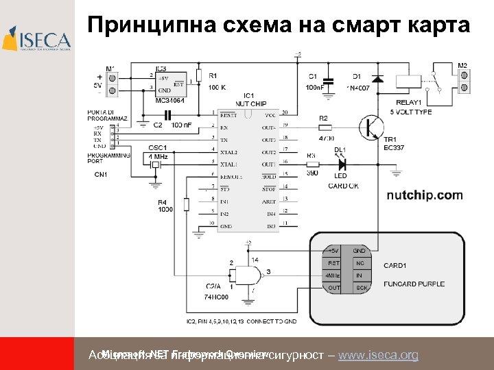 Принципна схема на смарт карта Microsoft. NET Framework Overview Асоциация за информационна сигурност –