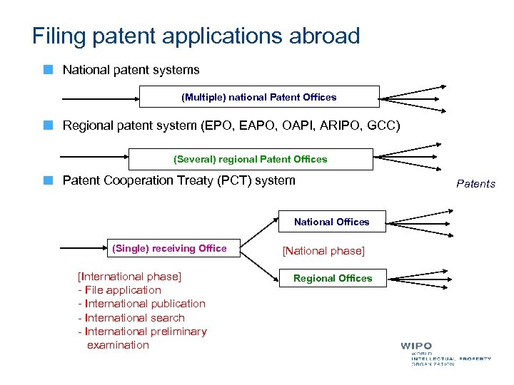 Filing patent applications abroad National patent systems (Multiple) national Patent Offices Regional patent system