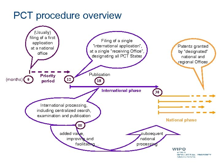 PCT procedure overview (Usually) filing of a first application at a national office (months)